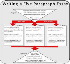 Good conclusions for a persuasive essay