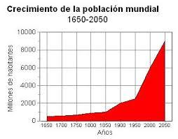 Aumento de la población