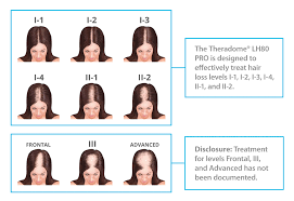 Measures To Prevent Hair Loss Theradome Laser Hair Growth Faq Theradome Laser Helmet