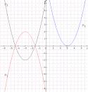 Forme canonique : exercice de mathématiques de seconde