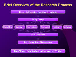 Developing a Questionnaire  Real World Research  Bill Gillham