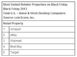 amazon laptops black friday sale black friday sales hit 1 2 billion comscore