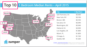 median rent in miami for a two bedroom apartment is 2 450 eighth