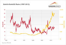 Peaks in the ratio signalize periods when gold was expensive relative to oil  Troughs point out periods when gold was relatively cheap compared with oil  The Market Oracle
