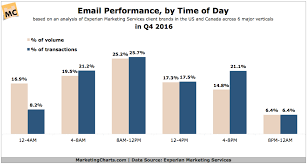 Q  Email Performance  By Time of Day