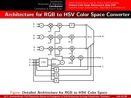 Ph D Dissertation Defense Slides on Efficient VLSI Architectures for