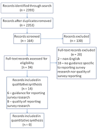 PRISMA flow diagram of selection procedure for systematic review