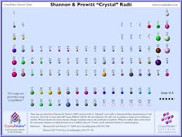 how is the modern periodic table organized elements atomic radii and the periodic radii