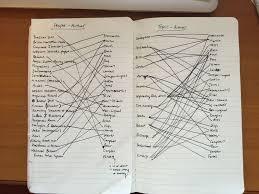 Best ideas about Study Notes on Pinterest   Study notes  School     aploon