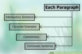 Image titled Write a Five Paragraph Essay Step
