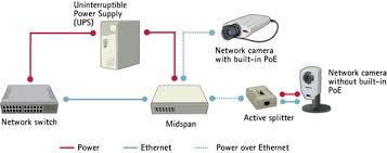 Design A Home Network Connected By An Ethernet Hub Network Technologies Local Area Network And Ethernet Axis