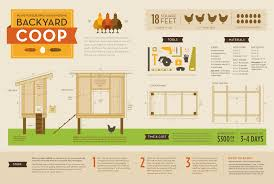 Build Your Own Floor Plans Free by Easy Build Chicken Coop Plans With Easy Chicken Coop Floor Plans