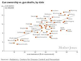 Or as Vox puts it   quot More guns  more violence  quot  Both statements are false  but this chart at least seems convincing