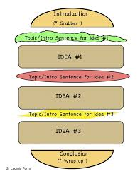 simple essay writing  READ MORE