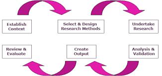 Undergraduate Sociology Dissertation Methodology Sample by hyq      Ddns net