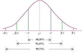 coeficiente
