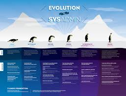 Linux System Administrator Resume Sample by Evolution Of A Sysadmin Linux Foundation Training