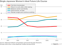Japanese Women Face Tough Reality in Work and Marriage   Nippon com
