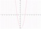 forum mathématiques : Exercice sur la forme canonique