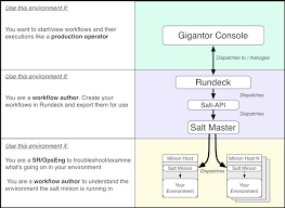 Rundeck and Automating Operations at Salesforce  Videos   middot  How to initiate a DevOps Transformation  Video    dev ops dev ops