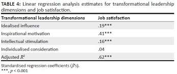 Transformational leadership in the South African public service     SA Journal of Human Resource Management TABLE    Linear regression analysis estimates for transformational leadership dimensions and job satisfaction