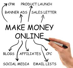 Make Money Online Calls for Proper Attitude