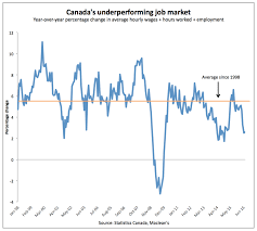 don u0027t look now canada u0027s economy is getting ugly