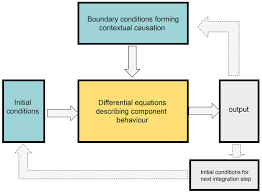 evolution beyond neo darwinism a new conceptual framework