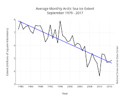 arctic sea ice 2017 tapping the brakes in september arctic sea