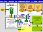 How Is Your CPF Money Being Used And Taken Away? | The Real Singapore