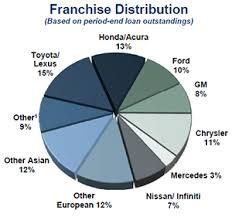 Auto Floor Plan Rates Auto Dealer Solutions Dealership Lending Comerica