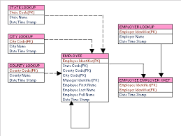 Logical Data Modeling 101 (part 1)