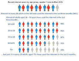 Recent internet users by age group  quarter    Jan to Mar