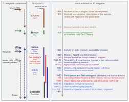 history of research on c elegans and other free living nematodes