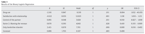 Risk factors for intimate partner violence in prison inmates   The     table   results of the binary logistic regression