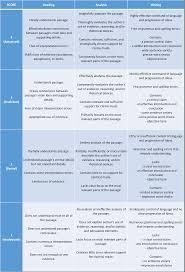 term paper grading rubric FAMU Online