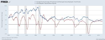 macroeconomics occasional links u0026 commentary