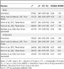 Testing Measurement Invariance of the Schizotypal Personality Questionnaire Brief Scores across Spanish and Swiss Adolescents