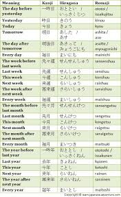Learn using Japanese Numbers to give Days  Months and Days of the Week