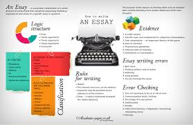 The Essay Structure is the same  but it is working for different purposes  For writing an essay  you need several steps  which are the following