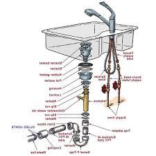 Kitchen Sink Drain Gasket Installation Best Sink Decoration - Kitchen sink plumbing kit