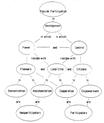 Concept Maps Literature Review Concept Map Example How To Write A Personal