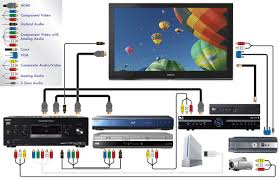 best in home theater system my ht home theater wiring diagram good sound system easy set up