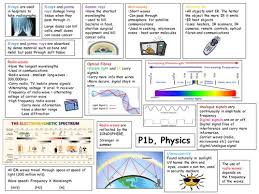 Summary sheets of the main key points of AQA P b physics as a poster to help