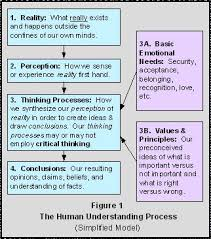 Critical Thinking   LinkedIn Pinterest
