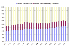 International Trade   Our World In Data Our World In Data Distribution of country pairs by type of trade  bilateral  unilateral  or non trading       countries                Figure   in Helpman et al