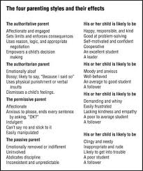 images about Positive Parenting on Pinterest   Kid     Research shows that Authoritative Parenting  parenting is responsive and demanding in that parents in that