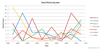 European Junior Taekwondo Championships – Total points by year - G3_total_points_by_year
