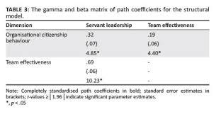 Servant leadership thesis pdf   dgereport   web fc  com Scientific Research Publishing