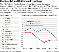 United Airline Baggage by Continental U0027s Airline Quality Rating Dropped Out Of Top 10 In 2011